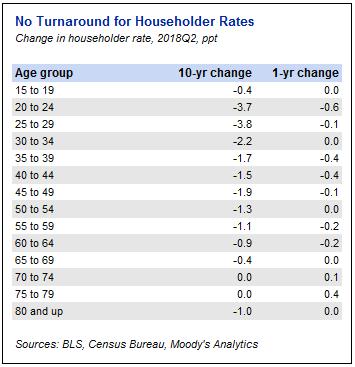 Household Formation Remains Weak Moodys Analytics Economy