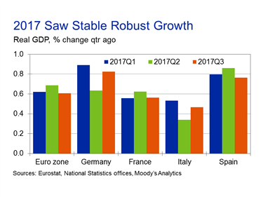 Out Of The Four Biggest Euro Zone Economies, The Strengthening German And  Italian GDP Growth Rates Mainly Supported The Currency Areau0027s Total  Expansion.