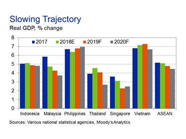 Singapore Economic Indicators, Forecasts and Analysis