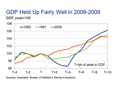During The 1982 Recession There Were Four Consecutive Quarters Of GDP Contraction
