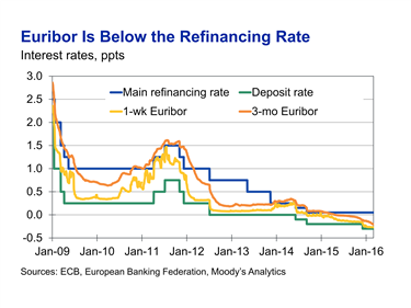 Brave new world of negative interest rates part 2 moodys the position of the two euribor rates relative to the two policy rates depends above all on the amount of excess liquidity in the european financial ccuart Gallery