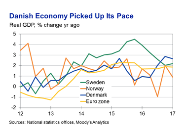Scandinavia Outlook Uneven Growth But A Positive Future Moody S Analytics Economic View