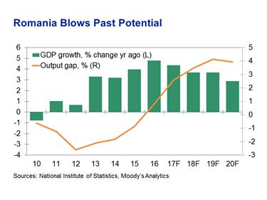 Romania Economic Indicators, Forecasts and Analysis