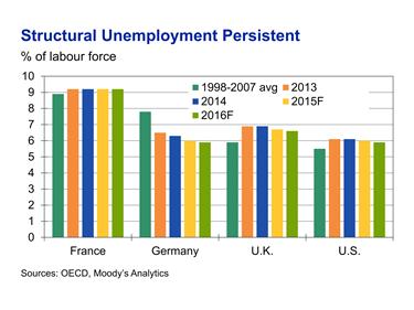 Unemployment Benefits In France
