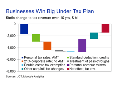 Cash Rich Multinational Firms Enjoy A Much Lower Tax Rate On Earnings They  Repatriate From Overseas, And The Move From A Global Taxation System To A  ...