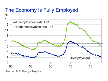 The Underemployment Rate At 8%u2014a Broader Measure Of Slack In The Job Marketu2014is  Also Signaling A Fully Employed Economy. Even Without Tax Cuts, ...