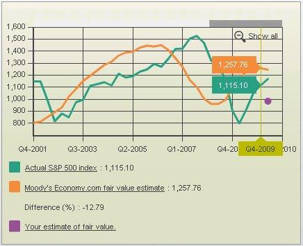 Calculating Stocks' Value | Moody's Analytics Economy com