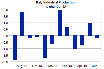 Italy Economic Indicators, Forecasts and Analysis | Moody's