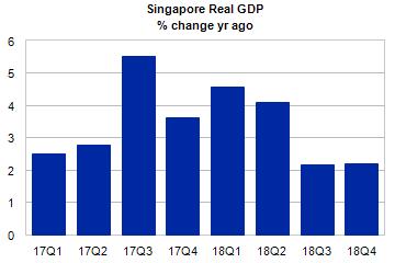 Singapore GDP - Advanced   Moody's Analytics Economy com