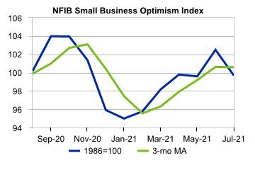 United States: NFIB Small Business Survey : Moody's Analytics Economic View
