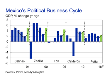 Economic Indicators And Analysis  Moodys Analytics Economycom Mexicos Economy Is Immersed In The Traditional Decelerationacceleration  Caused By The Political Cycle