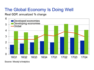 Economic indicators and analysis moodys analytics economy ccuart Gallery