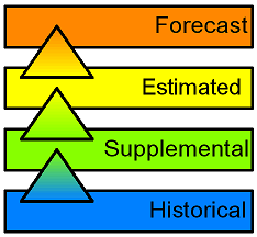 [Stack: Historical, supplement, estimated, forecast]